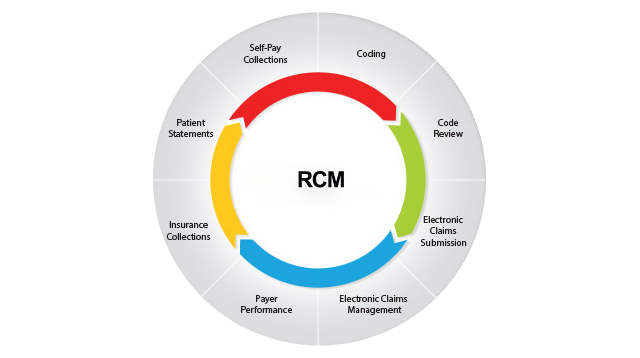 RCM solutions